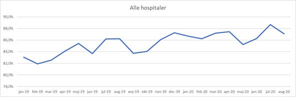 Graf der viser udvikling i andel af afsendte genoptræningsplaner inden for 12 timer fra hospitalerne fra januar 2019 til august 2020. I januar 2019 var det 83 %. I august 2020 var det 87 %.